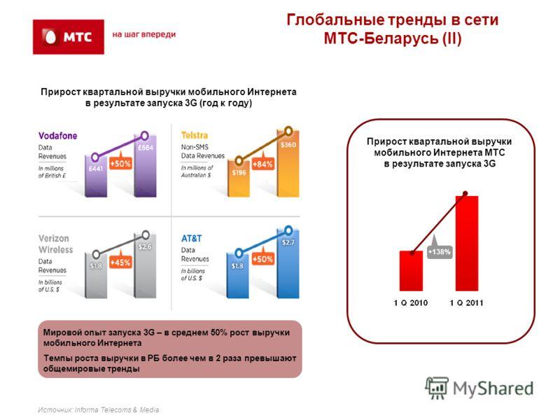 Источник: Informa Telecoms & Media +138% Мировой опыт запуска 3G – в среднем 50% рост выручки мобильного Интернета Темпы роста выручки в РБ более чем в 2 раза превышают общемировые тренды Глобальные тренды в сети МТС-Беларусь (II) Прирост квартальной