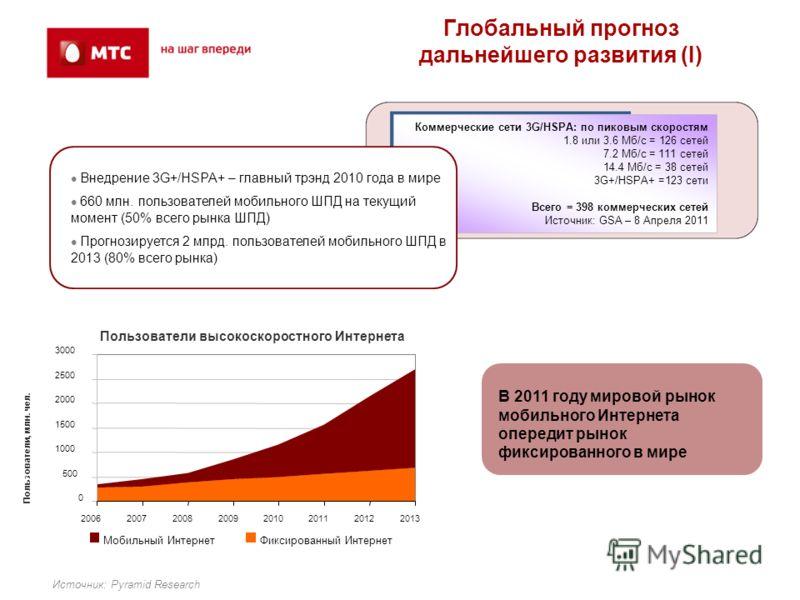 0 500 1000 1500 2000 2500 3000 20062007200820092010201120122013 Пользователи, млн. чел. Источник: Pyramid Research Глобальный прогноз дальнейшего развития (I) Мобильный ИнтернетФиксированный Интернет Коммерческие сети 3G/HSPA: по пиковым скоростям 1.