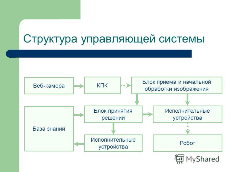 Структура управляющей системы Робот Исполнительные устройства Блок приема и начальной обработки изображения КПК База знаний Исполнительные устройства Веб-камера Блок принятия решений