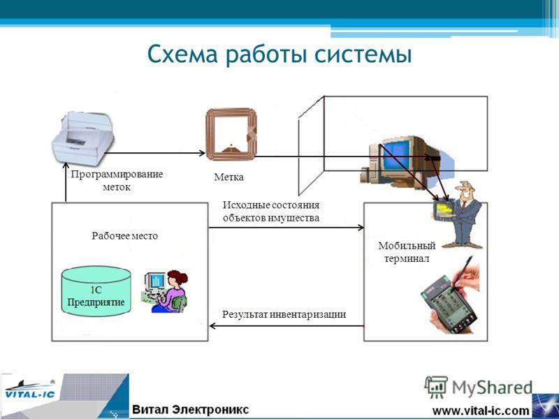 Рабочее место Мобильный терминал Исходные состояния объектов имущества Результат инвентаризации Метка Программирование меток Схема работы системы
