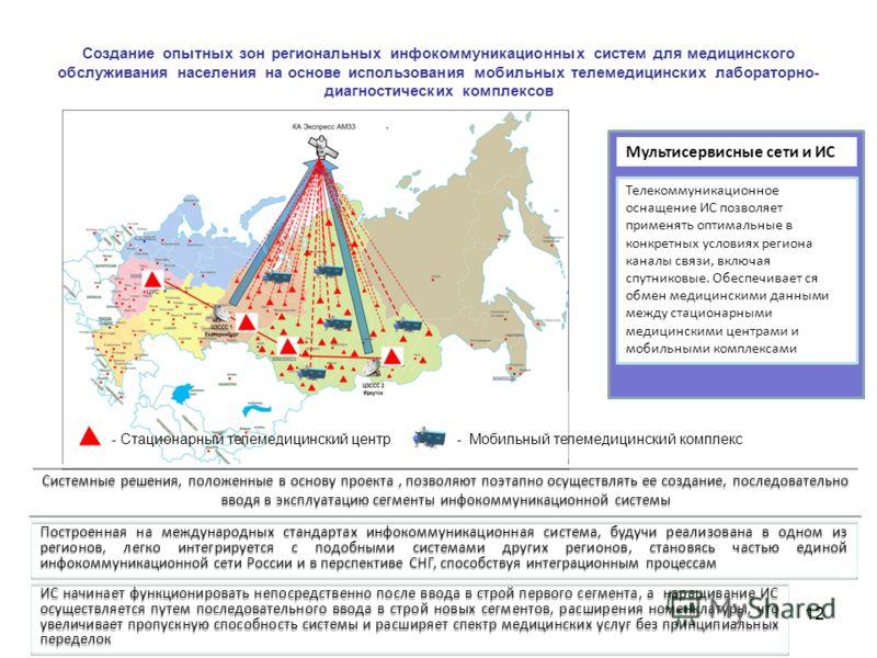 Построенная на международных стандартах инфокоммуникационная система, будучи реализована в одном из регионов, легко интегрируется с подобными системами других регионов, становясь частью единой инфокоммуникационной сети России и в перспективе СНГ, спо