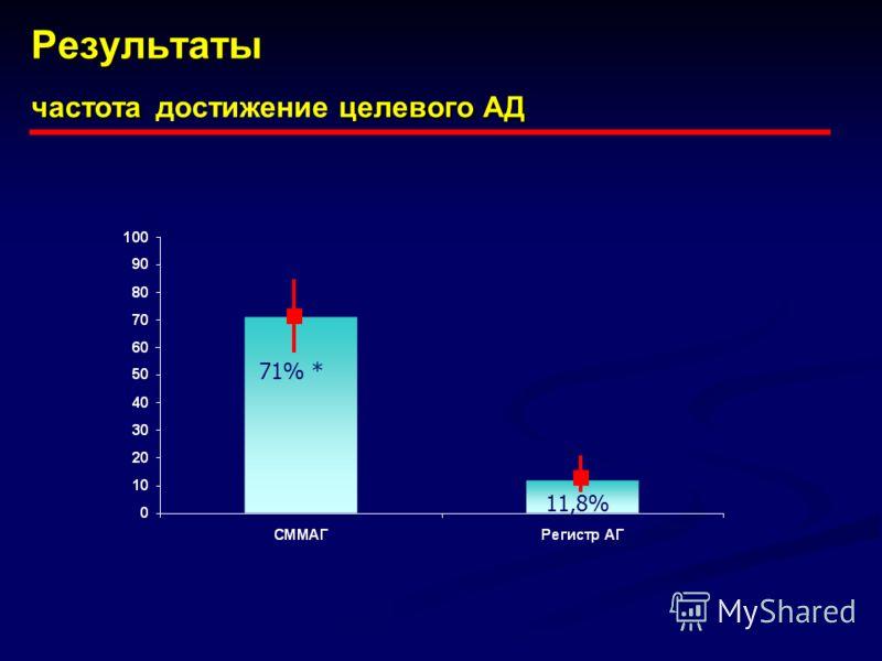 Результаты частота целевого АД Результаты частота достижение целевого АД 71% * 11,8%