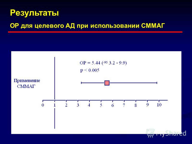 Результаты ОР для целевого АД при использовании СММАГ