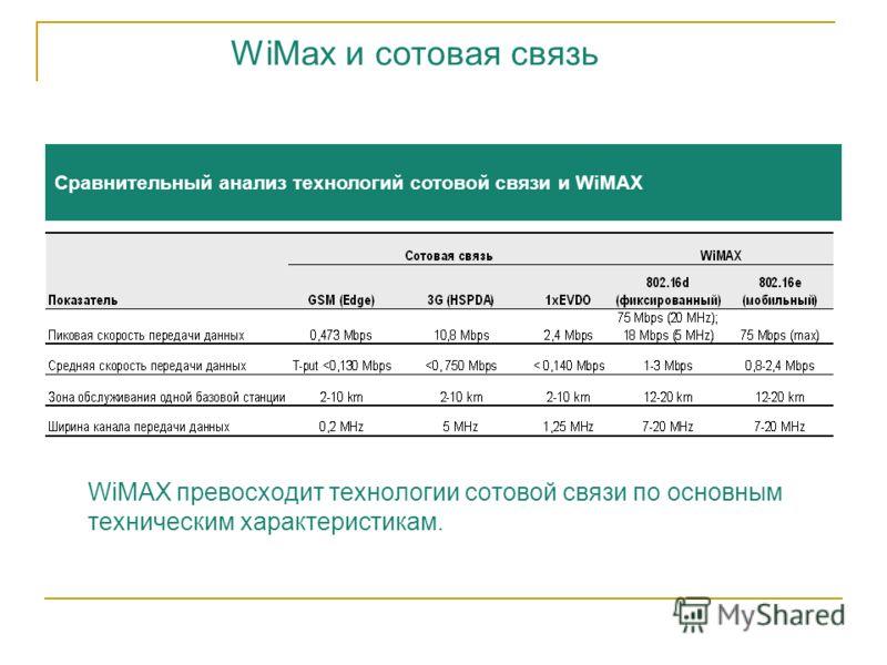 Сравнительный анализ технологий сотовой связи и WiMAX WiMAX превосходит технологии сотовой связи по основным техническим характеристикам. WiMax и сотовая связь