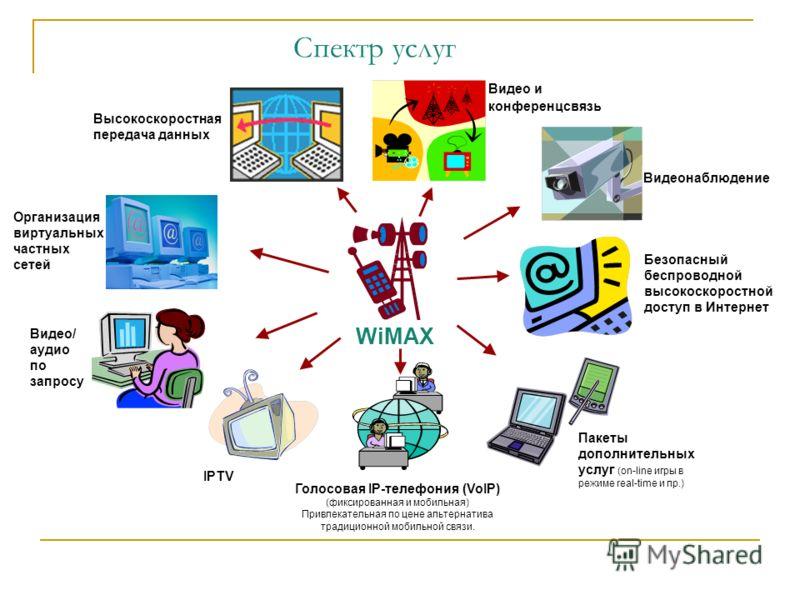 Спектр услуг Безопасный беспроводной высокоскоростной доступ в Интернет Высокоскоростная передача данных Организация виртуальных частных сетей Голосовая IP-телефония (VoIP) (фиксированная и мобильная) Привлекательная по цене альтернатива традиционной