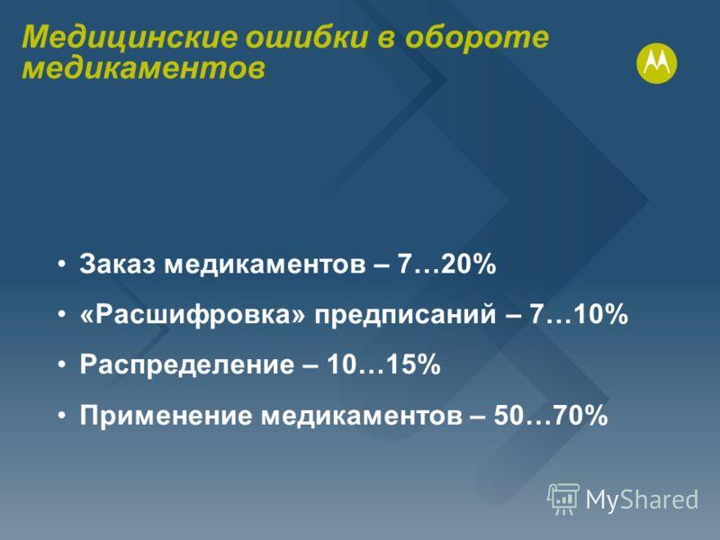 Заказ медикаментов – 7…20% «Расшифровка» предписаний – 7…10% Распределение – 10…15% Применение медикаментов – 50…70% Медицинские ошибки в обороте медикаментов