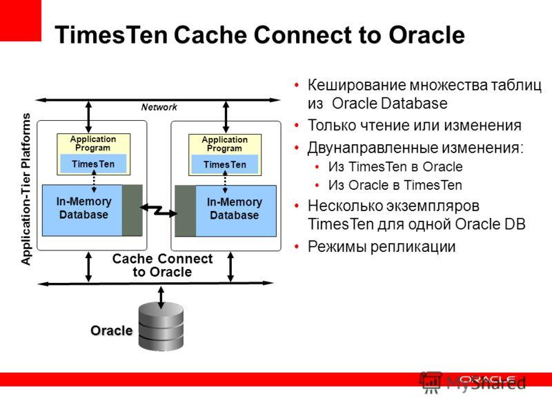TimesTen Cache Connect to Oracle Кеширование множества таблиц из Oracle Database Только чтение или изменения Двунаправленные изменения: Из TimesTen в Oracle Из Oracle в TimesTen Несколько экземпляров TimesTen для одной Oracle DB Режимы репликации Cac