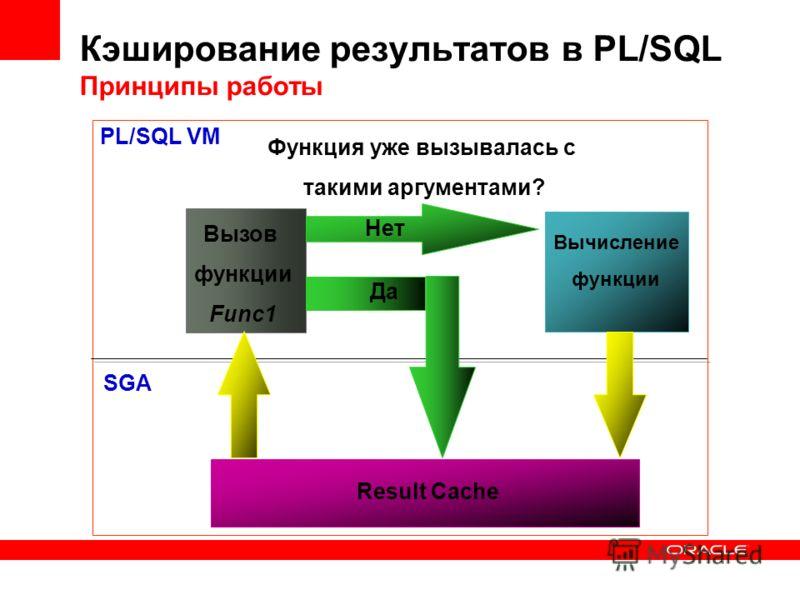 Вычисление функции Функция уже вызывалась c такими аргументами? Result Cache Вызов функции Func1 PL/SQL VM SGA Да Нет Кэширование результатов в PL/SQL Принципы работы