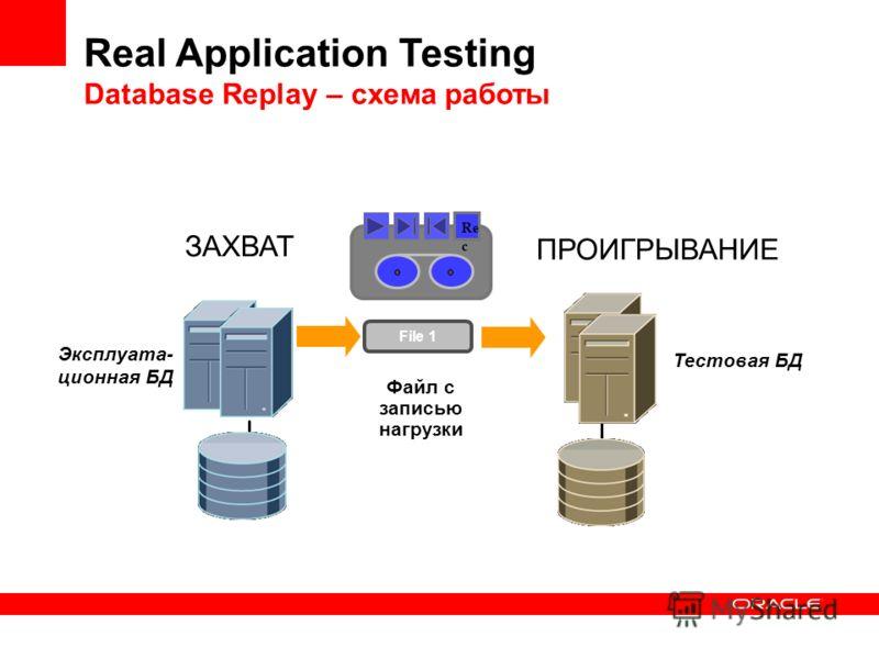 Тестовая БД Эксплуата- ционная БД ЗАХВАТ Re c ПРОИГРЫВАНИЕ Real Application Testing Database Replay – схема работы File 1 Файл с записью нагрузки