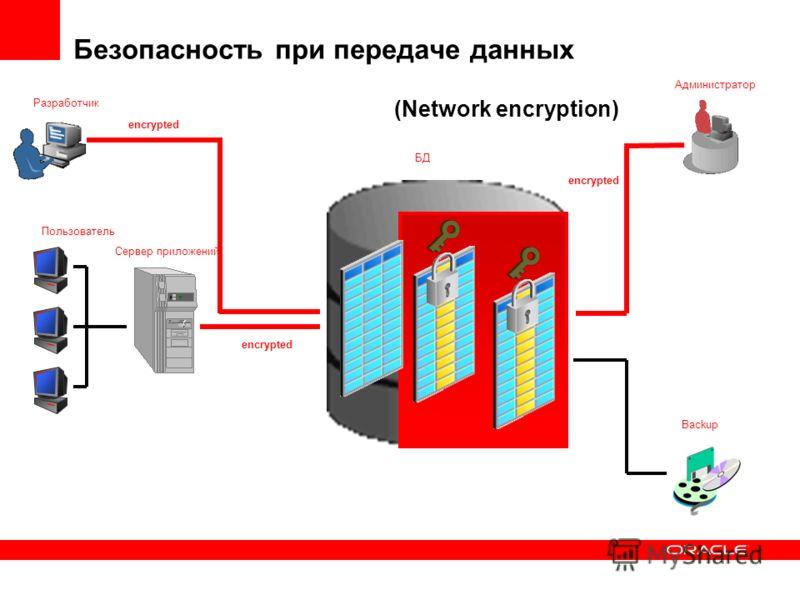 Разработчик Пользователь Сервер приложений БД Администратор Backup Безопасность при передаче данных encrypted (Network encryption)