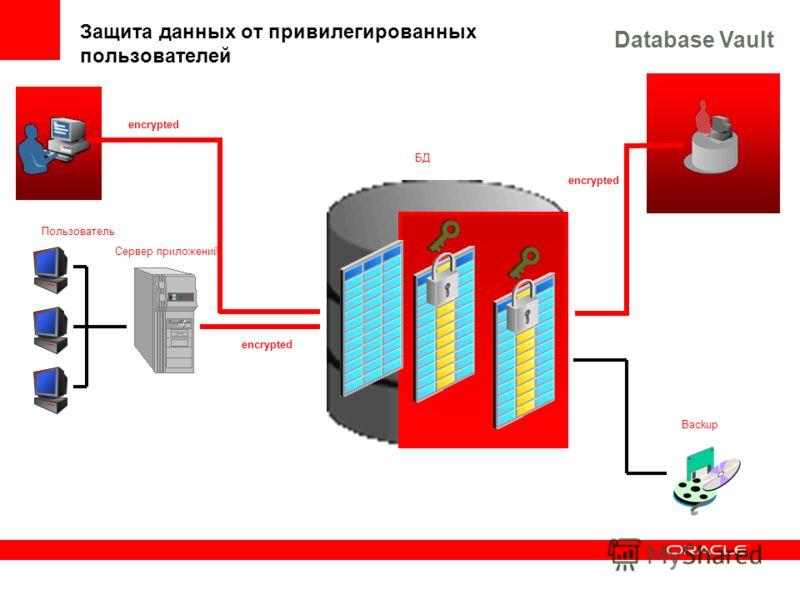 Разработчик Пользователь Сервер приложений БД Администратор Backup Защита данных от привилегированных пользователей encrypted Database Vault