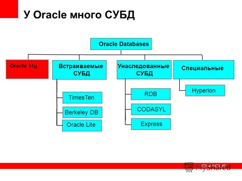 У Oracle много СУБД Oracle 11g TimesTen Berkeley DB Oracle Lite Встраиваемые СУБД Унаследованные СУБД Oracle Databases CODASYL Express RDB Специальные Hyperion