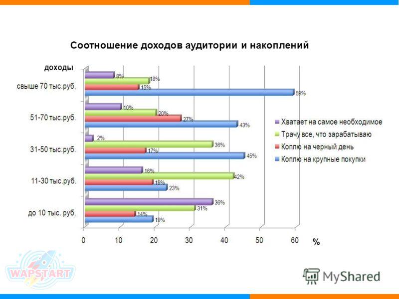 Соотношение доходов аудитории и накоплений доходы %