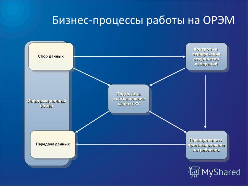 Бизнес-процессы работы на ОРЭМ Контроль и верификация результатовизмерений результатовизмерений Подготовка и согласование данных КУ Подготовка и согласование данных КУ Планирование / прогнозирование потребления Планирование / прогнозирование потребле