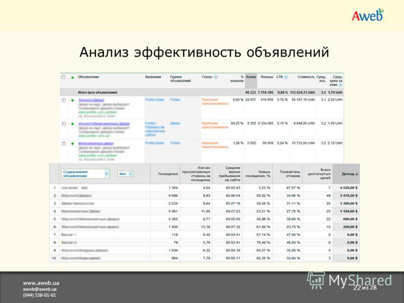 www.aweb.ua aweb@aweb.ua (044) 538-01-61 22 из 28 Анализ эффективность объявлений