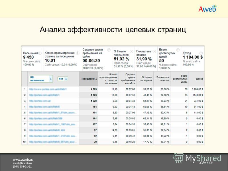 www.aweb.ua aweb@aweb.ua (044) 538-01-61 23 из 28 Анализ эффективности целевых страниц