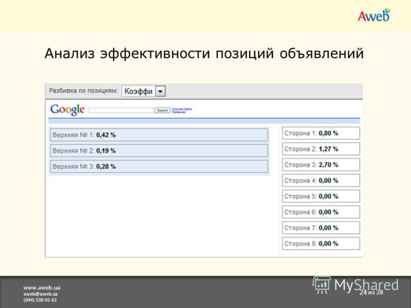 www.aweb.ua aweb@aweb.ua (044) 538-01-61 24 из 28 Анализ эффективности позиций объявлений