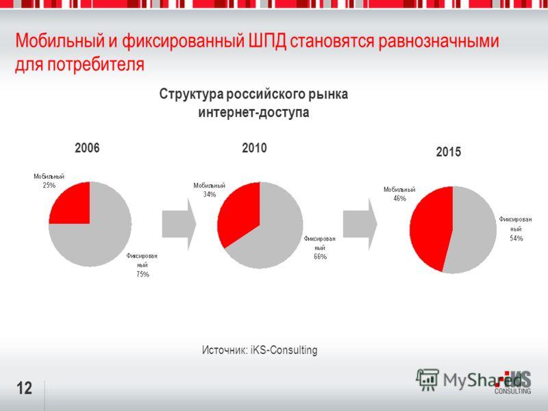 12 Мобильный и фиксированный ШПД становятся равнозначными для потребителя 2010 Источник: iKS-Consulting 2006 Структура российского рынка интернет-доступа 2015