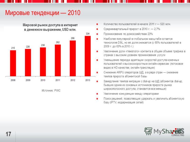 17 Мировые тенденции 2010 Количество пользователей в начале 2011 г 520 млн. Среднеквартальный прирост в 2010 г. 2,7% Проникновение по домохозяйствам 23% Наиболее популярной в глобальном масштабе остается технология DSL, но её доля снижается (с 65% по