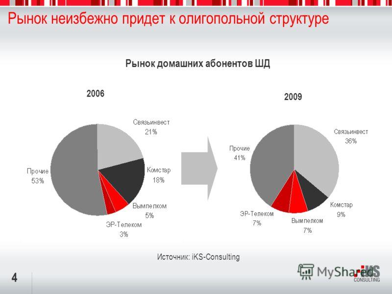 4 Рынок неизбежно придет к олигопольной структуре 2009 Источник: iKS-Consulting 2006 Рынок домашних абонентов ШД