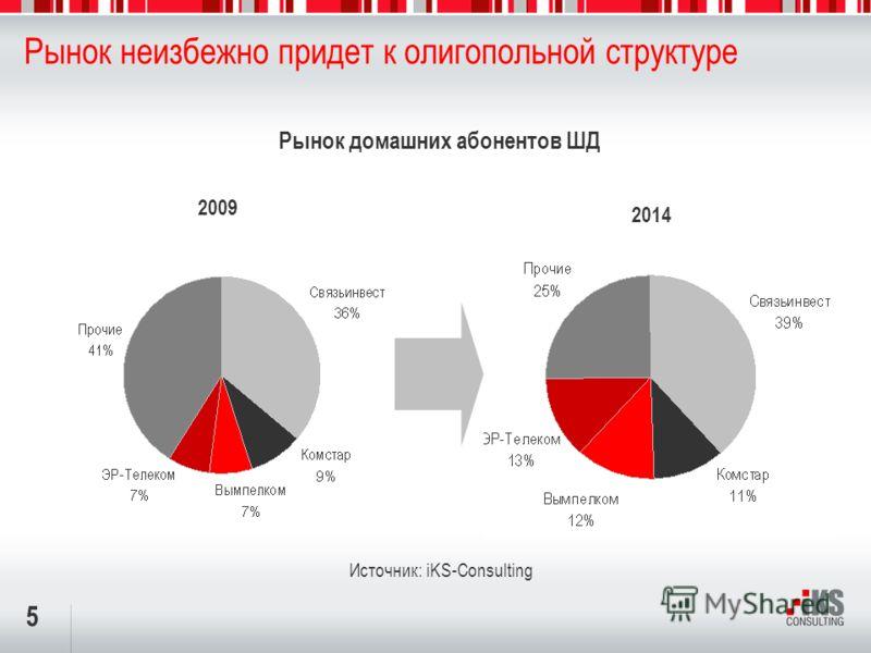 5 Рынок неизбежно придет к олигопольной структуре 2014 Источник: iKS-Consulting 2009 Рынок домашних абонентов ШД