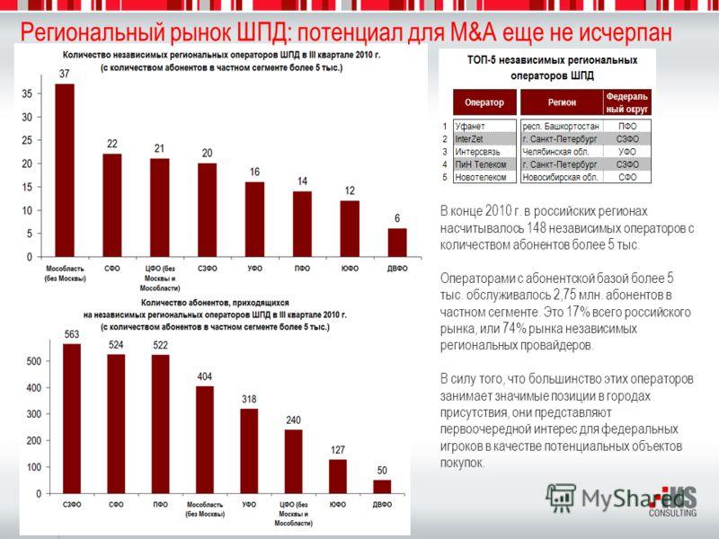 6 Региональный рынок ШПД: потенциал для M&A еще не исчерпан В конце 2010 г. в российских регионах насчитывалось 148 независимых операторов с количеством абонентов более 5 тыс. Операторами с абонентской базой более 5 тыс. обслуживалось 2,75 млн. абоне