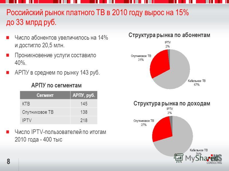 8 Российский рынок платного ТВ в 2010 году вырос на 15% до 33 млрд руб. Структура рынка по абонентам Число абонентов увеличилось на 14% и достигло 20,5 млн. Проникновение услуги составило 40%. АРПУ в среднем по рынку 143 руб. Число IPTV-пользователей