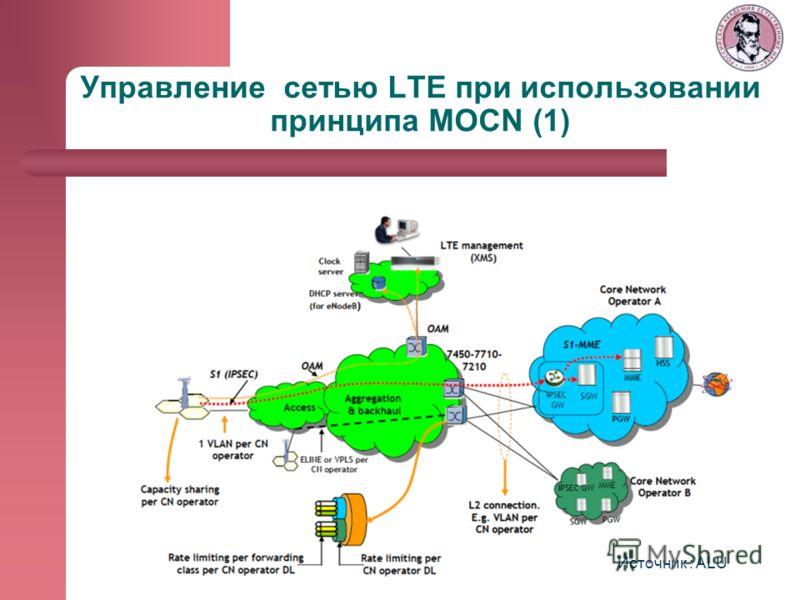 Управление сетью LTE при использовании принципа MOCN (1) Источник : ALU