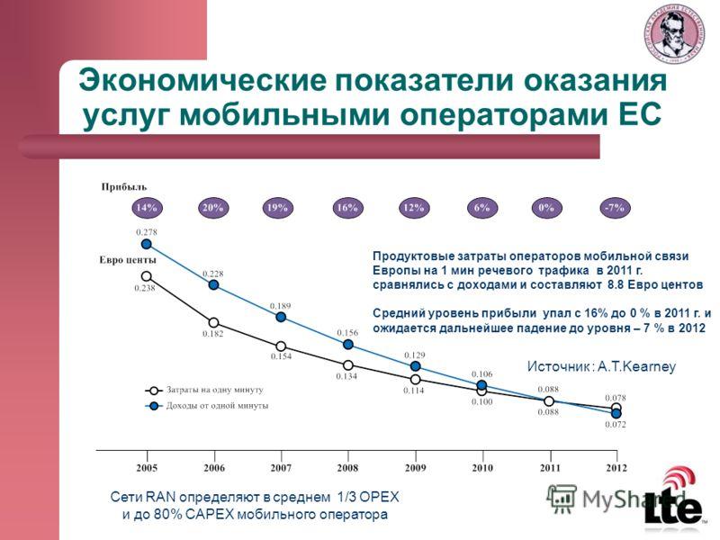 Экономические показатели оказания услуг мобильными операторами ЕС Продуктовые затраты операторов мобильной связи Европы на 1 мин речевого трафика в 2011 г. сравнялись с доходами и составляют 8.8 Евро центов Средний уровень прибыли упал с 16% до 0 % в