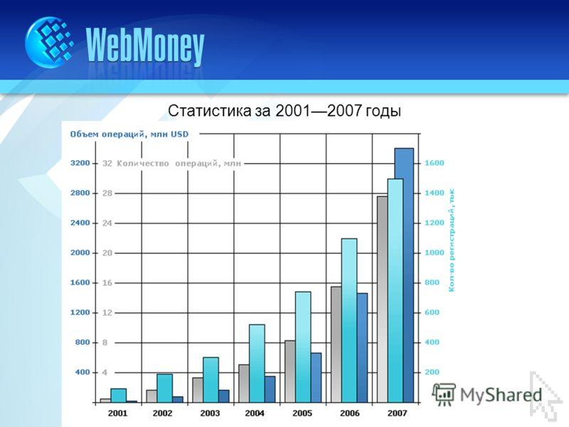 Статистика за 20012007 годы