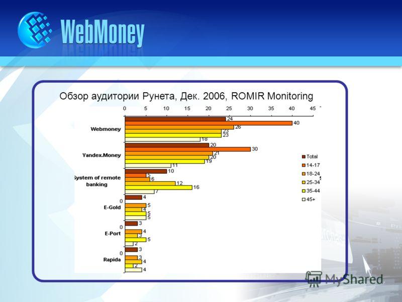 Обзор аудитории Рунета, Дек. 2006, ROMIR Monitoring