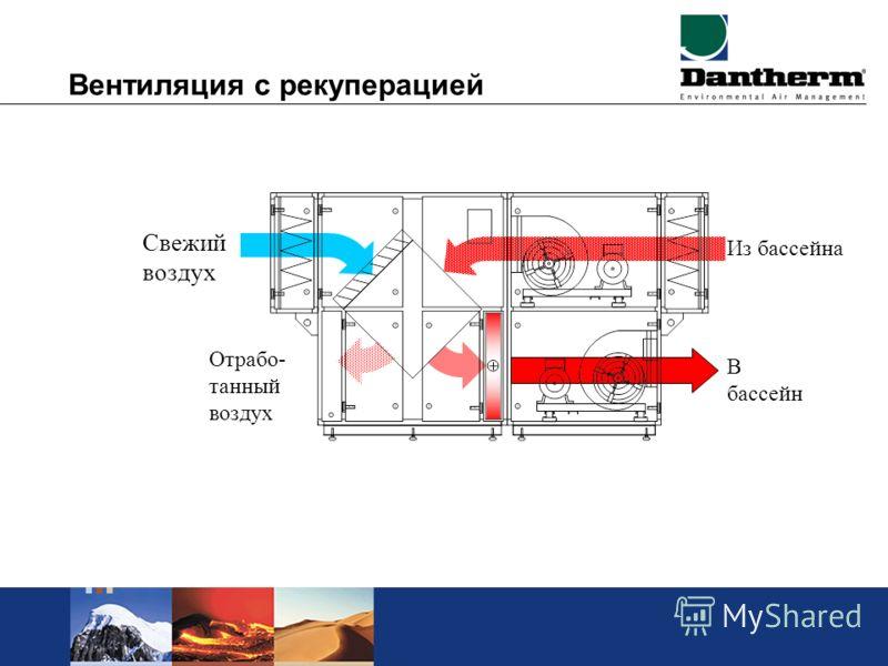 Вентиляция с рекуперацией Свежий воздух В бассейн Из бассейна Отрабо- танный воздух
