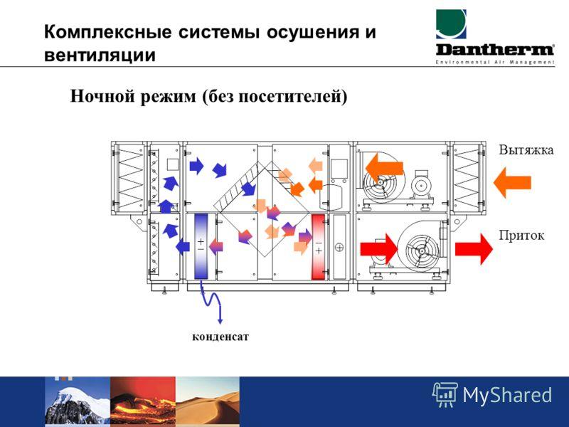 Комплексные системы осушения и вентиляции Ночной режим (без посетителей) Вытяжка Приток конденсат