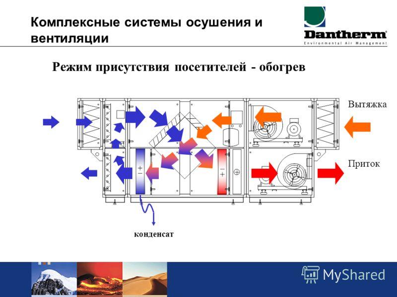 Комплексные системы осушения и вентиляции Режим присутствия посетителей - обогрев Вытяжка Приток конденсат