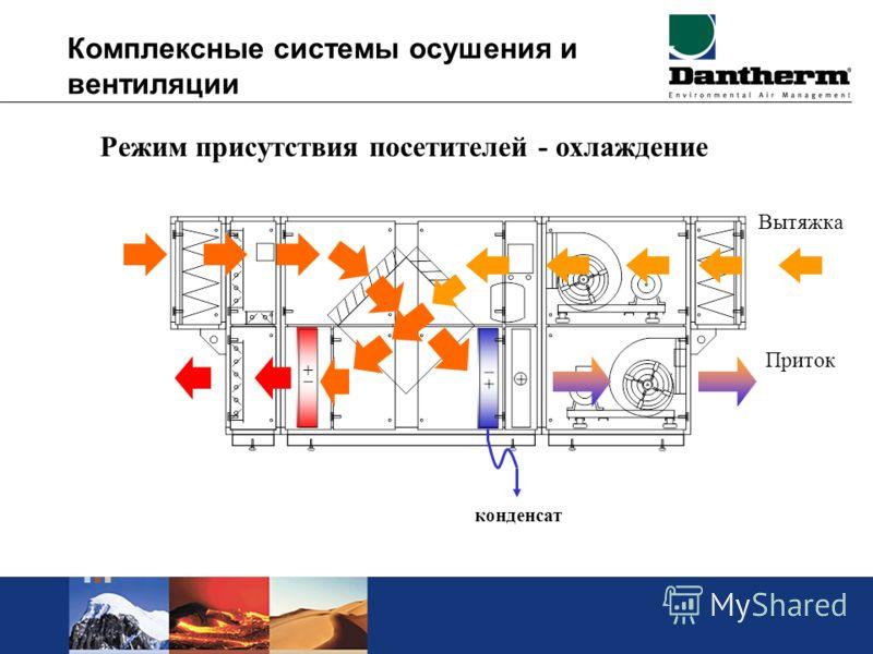 Комплексные системы осушения и вентиляции Режим присутствия посетителей - охлаждение Вытяжка Приток конденсат