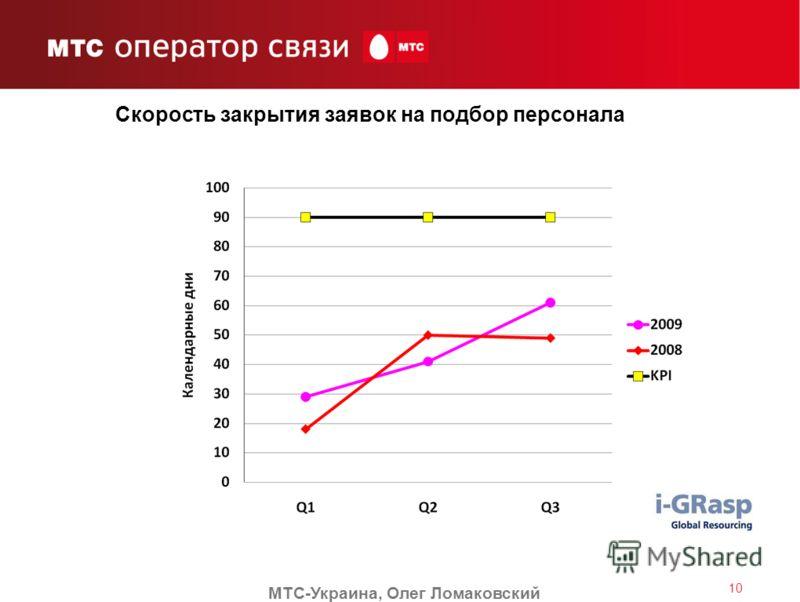 Скорость закрытия заявок на подбор персонала МТС-Украина, Олег Ломаковский 10