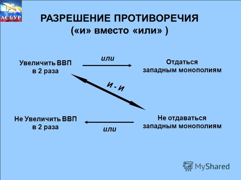 РАЗРЕШЕНИЕ ПРОТИВОРЕЧИЯ («и» вместо «или» ) Увеличить ВВП в 2 раза Не Увеличить ВВП в 2 раза Отдаться западным монополиям Не отдаваться западным монополиям и или И - И