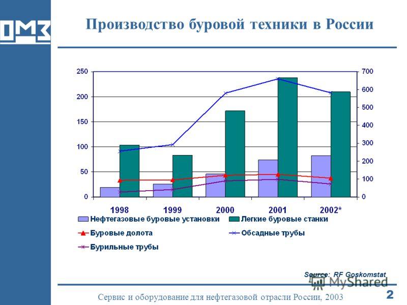2 Сервис и оборудование для нефтегазовой отрасли России, 2003 Производство буровой техники в России Source: RF Goskomstat