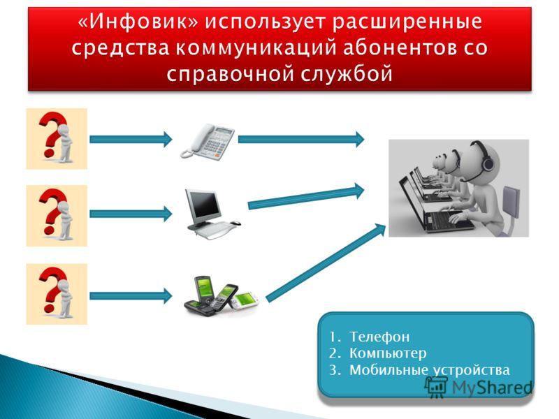 1.Телефон 2.Компьютер 3.Мобильные устройства 1.Телефон 2.Компьютер 3.Мобильные устройства
