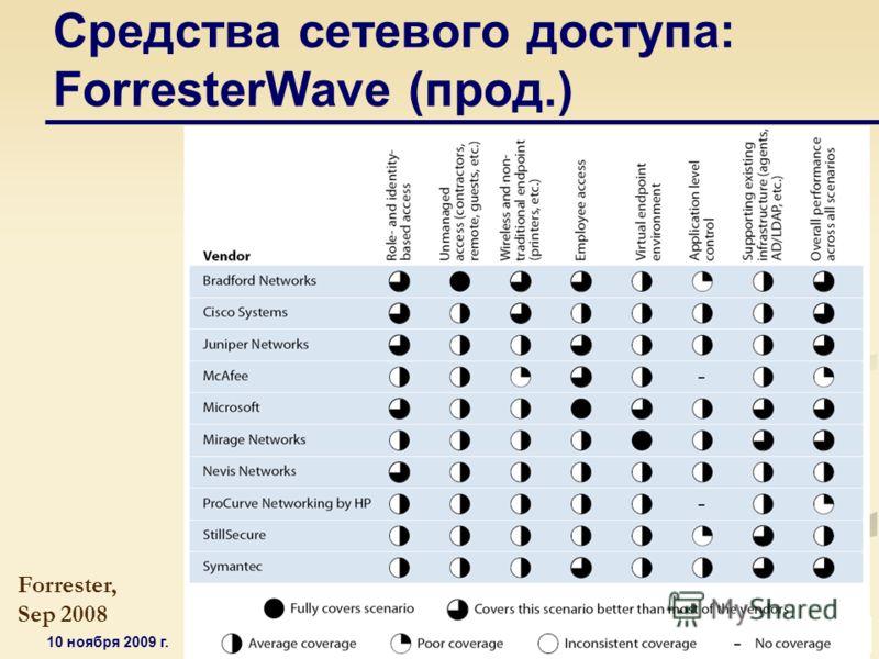 10 ноября 2009 г. Защита корпоративных сетей: минимизация рисков и повышение гибкости бизнеса Средства сетевого доступа: ForresterWave (прод.) Forrester, Sep 2008