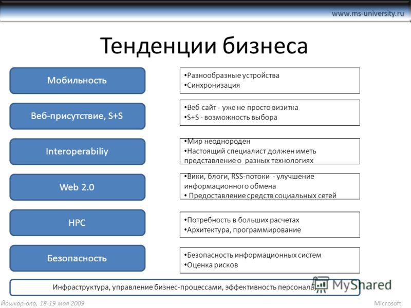 www.ms-university.ru Тенденции бизнеса Мобильность Веб-присутствие, S+S Interoperabiliy Web 2.0 HPC Безопасность Йошкар-ола, 18-19 мая 2009Microsoft Разнообразные устройства Синхронизация Веб сайт - уже не просто визитка S+S - возможность выбора Мир
