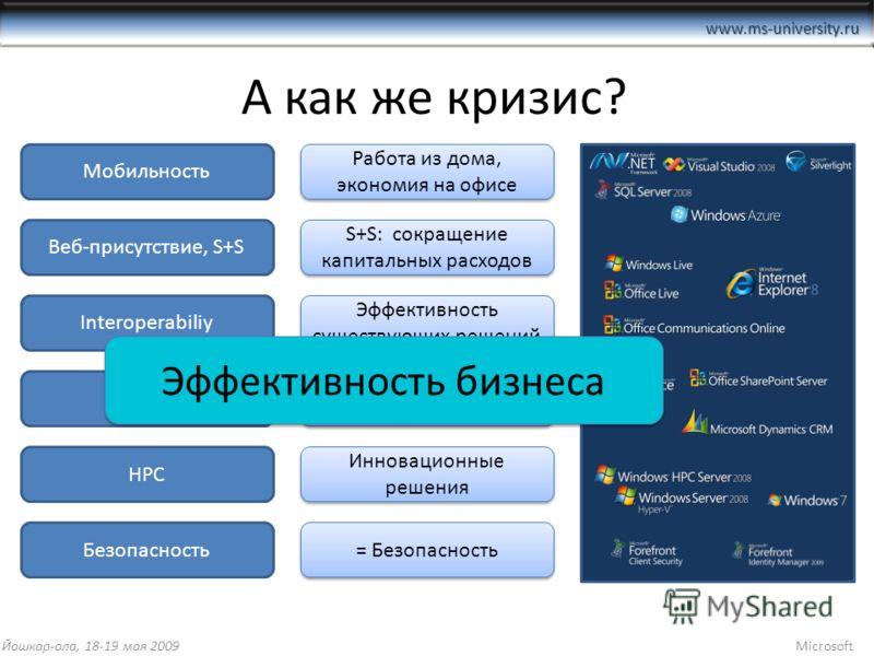 www.ms-university.ru А как же кризис? Мобильность Веб-присутствие, S+S Interoperabiliy Web 2.0 HPC Безопасность Работа из дома, экономия на офисе S+S: сокращение капитальных расходов Эффективность существующих решений Производительность персонала Инн