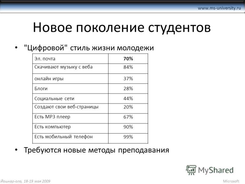 www.ms-university.ru Новое поколение студентов Эл. почта70% Скачивают музыку с веба 84% онлайн игры37% Блоги28% Социальные сети44% Создают свои веб-страницы 20% Есть MP3 плеер 67% Есть компьютер 90% Есть мобильный телефон 99% Йошкар-ола, 18-19 мая 20