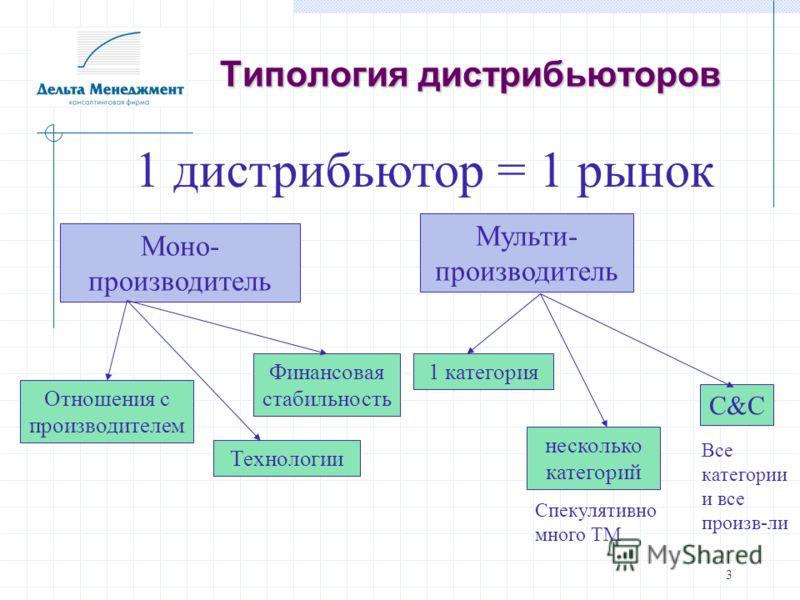 3 Типология дистрибьюторов 1 дистрибьютор = 1 рынок Моно- производитель Мульти- производитель Отношения с производителем Финансовая стабильность Технологии 1 категория несколько категорий C&C Спекулятивно много ТМ Все категории и все произв-ли