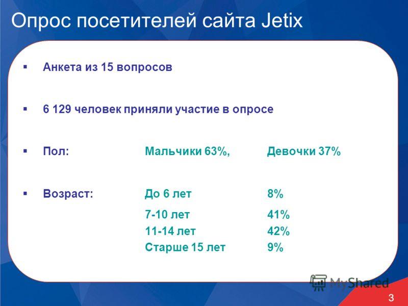 3 Опрос посетителей сайта Jetix Анкета из 15 вопросов 6 129 человек приняли участие в опросе Пол:Мальчики 63%, Девочки 37% Возраст: До 6 лет8% 7-10 лет 41% 11-14 лет 42% Старше 15 лет 9%