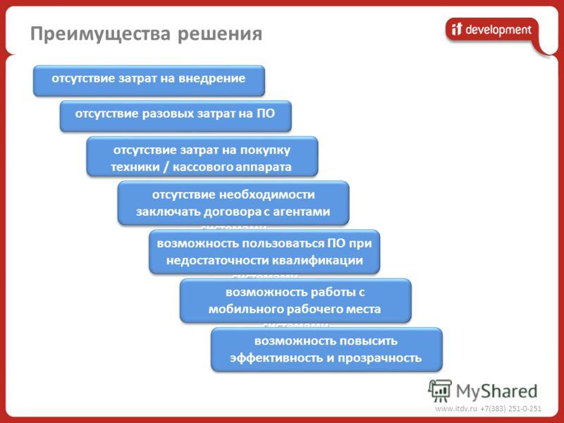 www.itdv.ru +7(383) 251-0-251 Преимущества решения отсутствие затрат на внедрение отсутствие разовых затрат на ПО отсутствие затрат на покупку техники / кассового аппарата отсутствие необходимости заключать договора с агентами системами возможность п