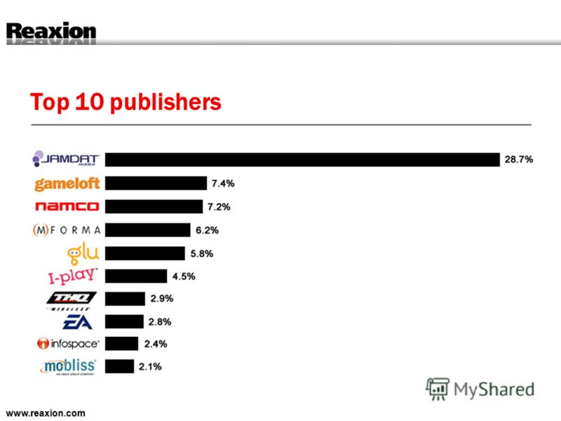 Top 10 publishers www.reaxion.com