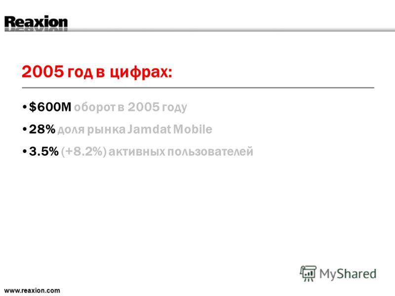 2005 год в цифрах: www.reaxion.com $600M оборот в 2005 году 28% доля рынка Jamdat Mobile 3.5% (+8.2%) активных пользователей