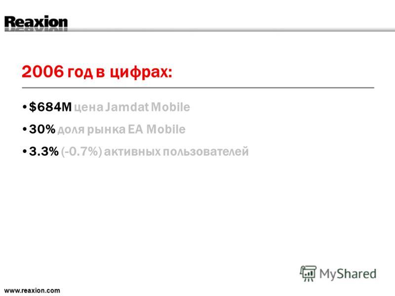 2006 год в цифрах: www.reaxion.com $684M цена Jamdat Mobile 30% доля рынка EA Mobile 3.3% (-0.7%) активных пользователей