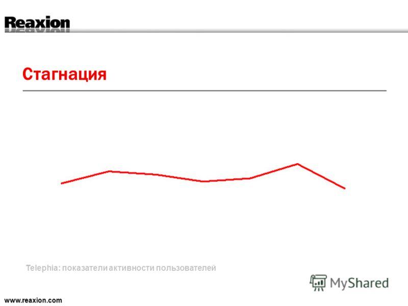 Стагнация www.reaxion.com Telephia: показатели активности пользователей